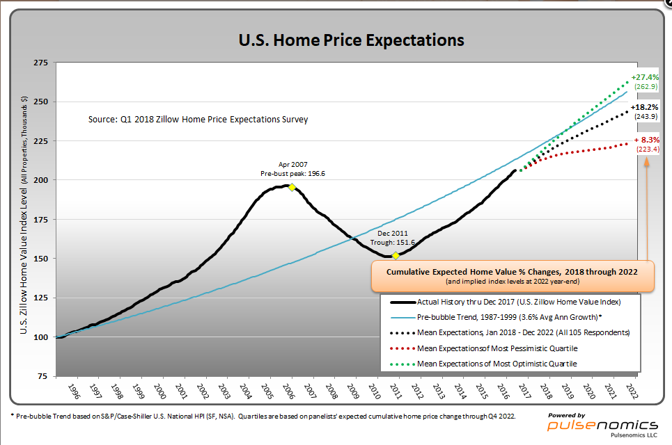 2018 home price expectations