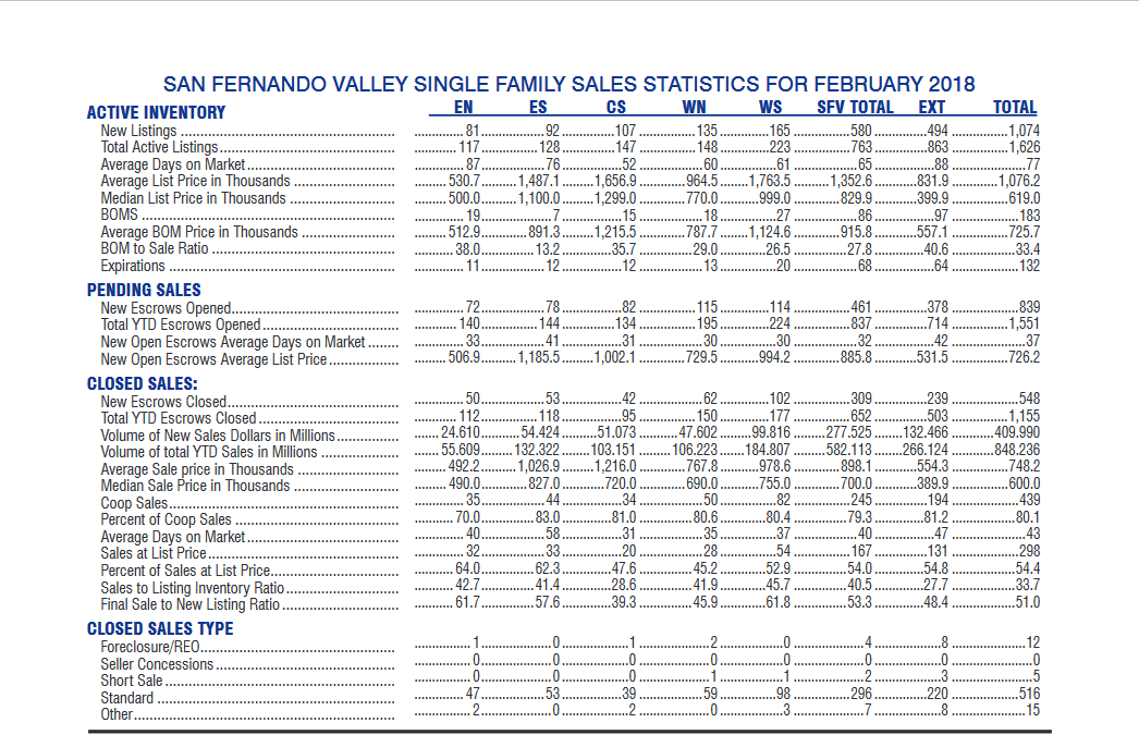 2018 Feb Sales Stats - Real Estate-San Fernando Valley